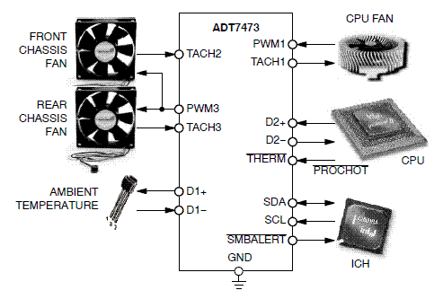 ADT7473: Remote Thermal Monitor and Fan Controller