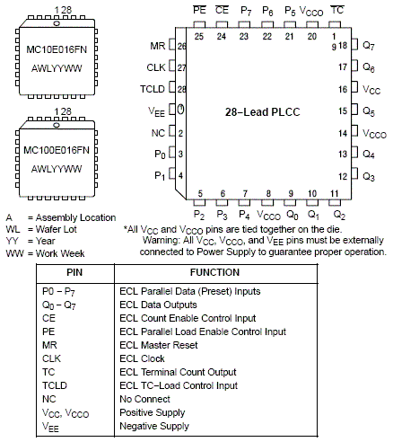 MC100E016: ECL 8-Bit Up Synchronous Binary Counter