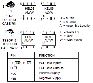 MC10EL05: 5.0 V ECL 2-Input Differential AND/NAND Gate