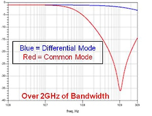 Over 2 GHz of Bandwidth