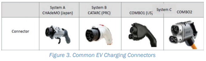 EV Charger Connecters