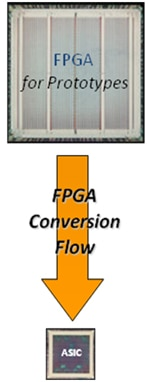 FPGA Conversion Flow Diagram