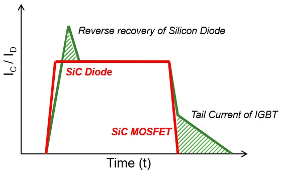 Reverse recovery of Silicon Diode