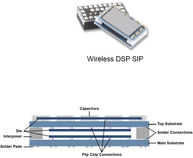 Wireless DSP SIP